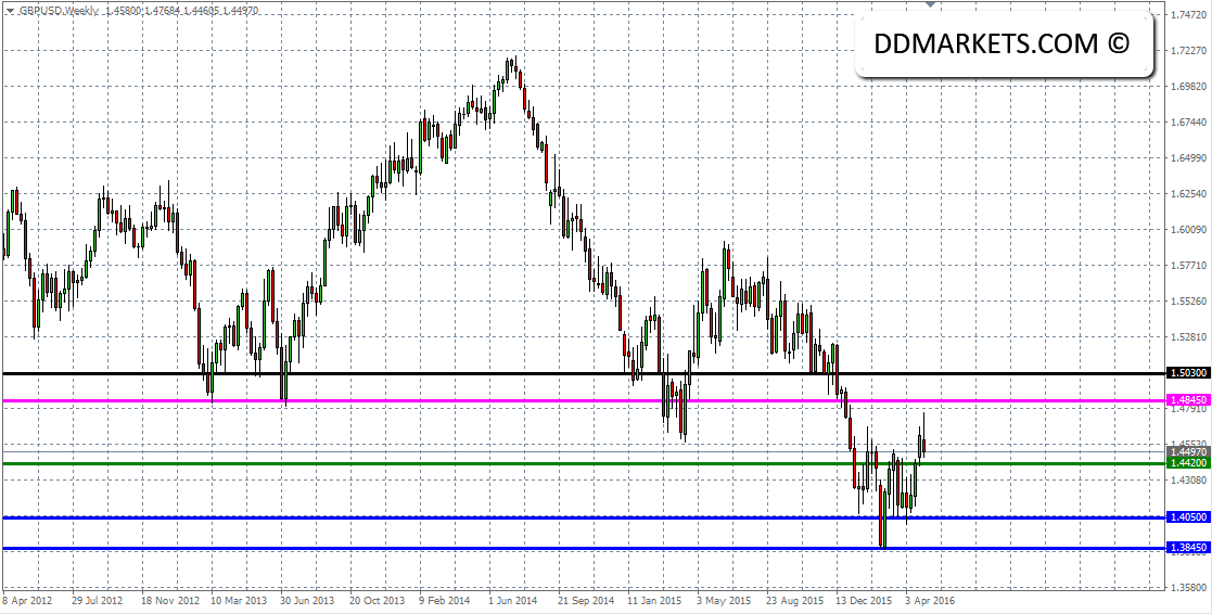 GBPUSD Weekly Chart 04/05/16