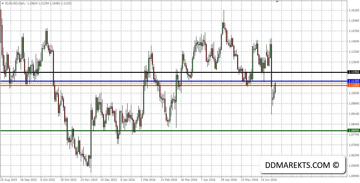 EURUSD Daily Chart II 29/06/16
