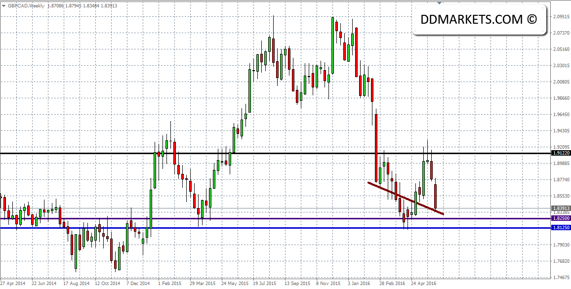 GBPCAD Weekly Chart 09/06/16