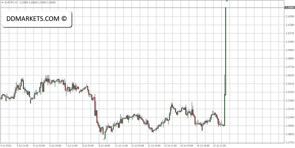 EURTRY 60min Chart 17/07/16