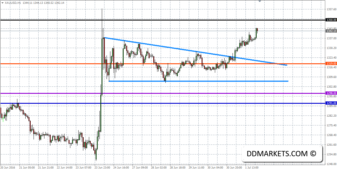 XAU/USD 60min Chart 03/07/16