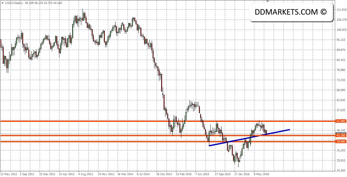 US_Crude_Oil_Weekly_Chart_24_July_2016