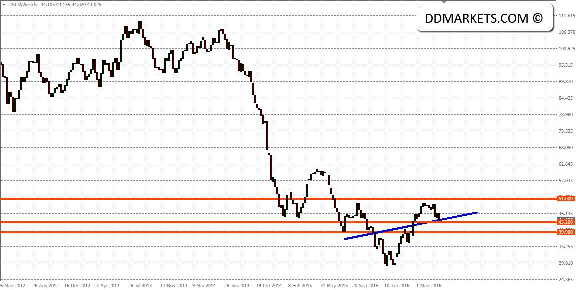 US Crude Oil Weekly Chart II 24/07/16