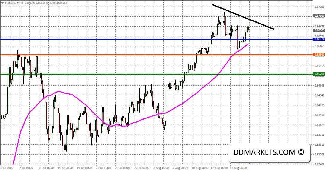 EURGBP 4hr Chart 20/08/16