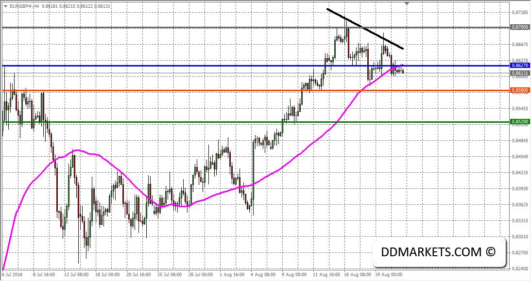 EURGBP 4hr Chart 23/08/16