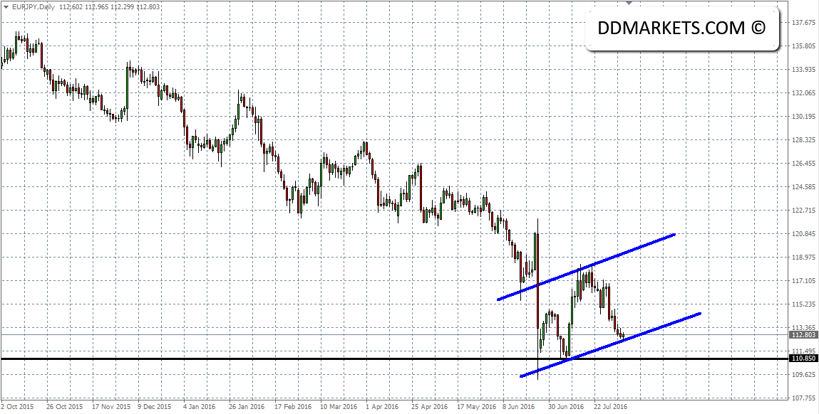 EURJPY Daily Chart 07/08/16