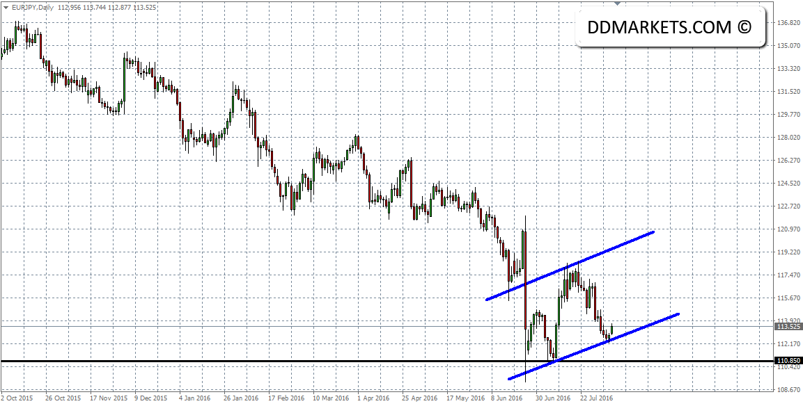 EURJPY Daily Chart 08/08/16