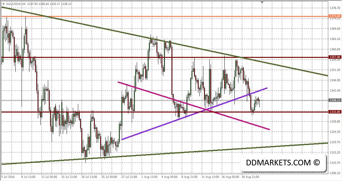 XAU/USD 4hr Chart 23/08/16