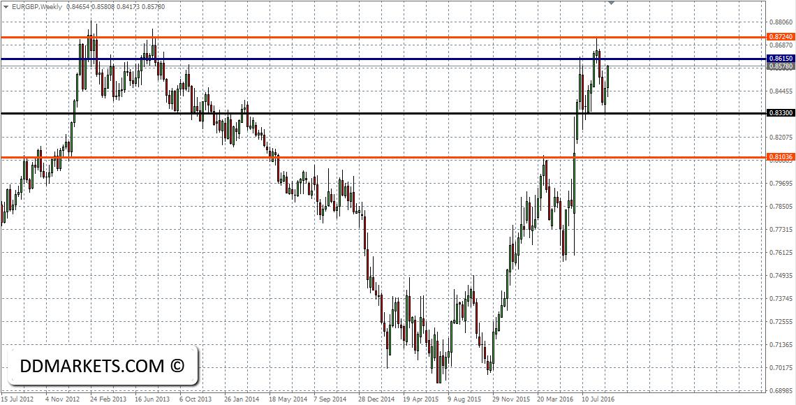 EURGBP Weekly Chart 18/09/16