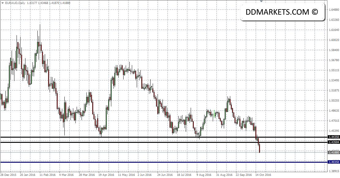 EURAUD Daily Chart II 19/10/16