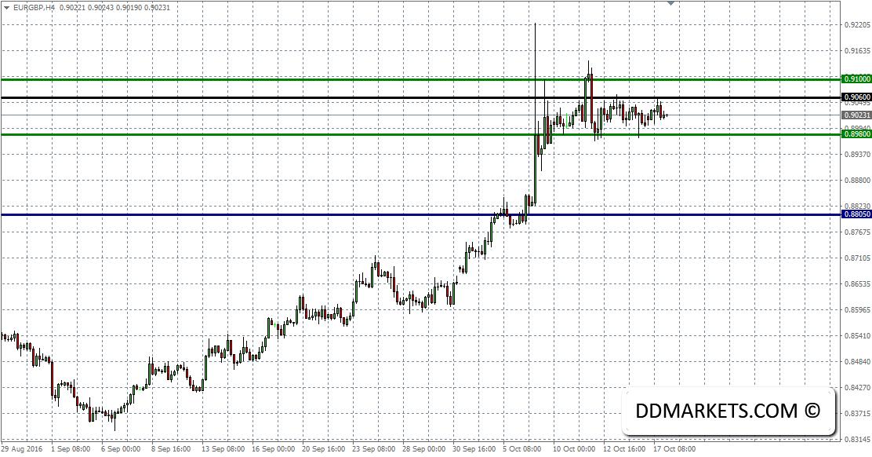 EURGBP 4hr Chart 17/10/16