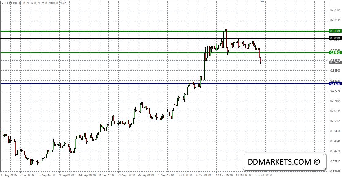 EURGBP 4hr Chart 18/10/16