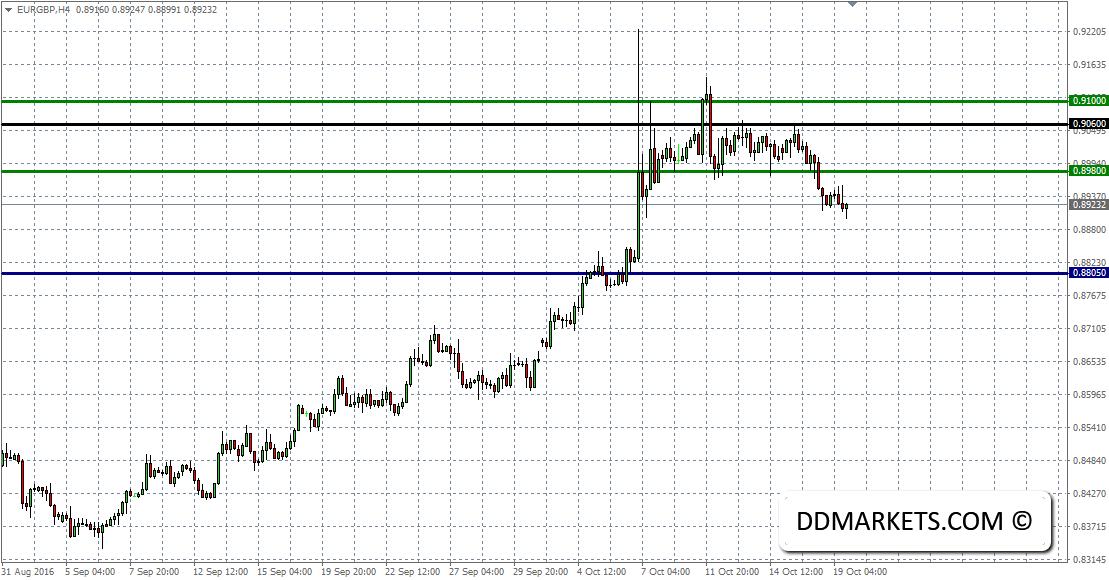 EURGBP 4hr Chart 19/10/16