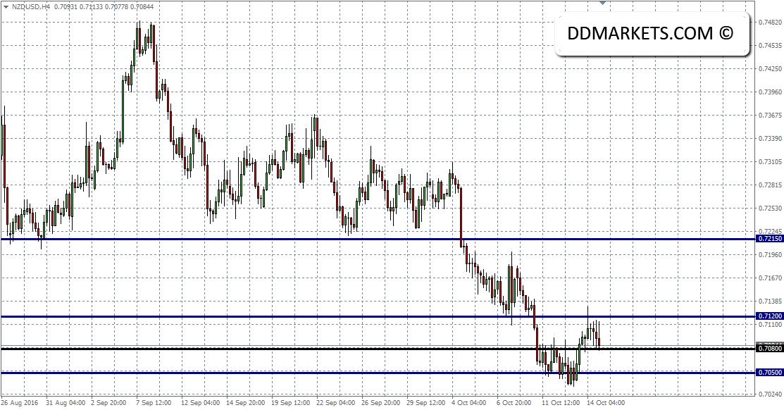 NZDUSD 4hr Chart 16/10/16