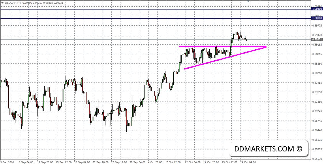 USDCHF 4hr Chart 24/10/16