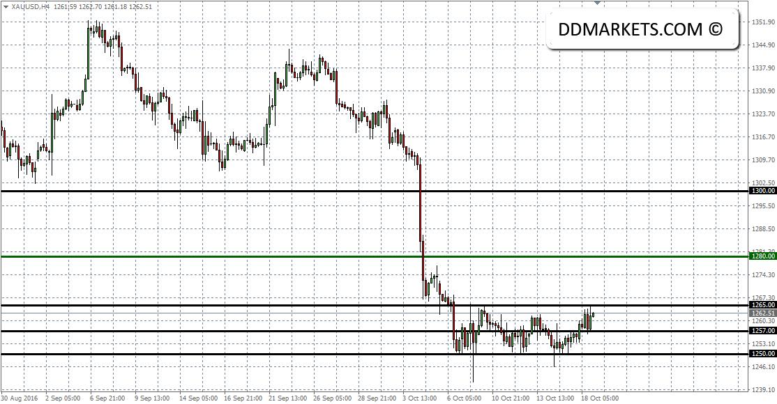 XAU/USD 4hr Chart 18/10/16