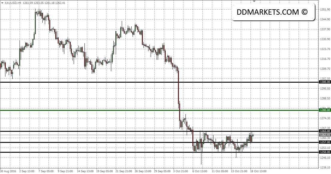 XAU/USD 4hr Chart II 18/10/16