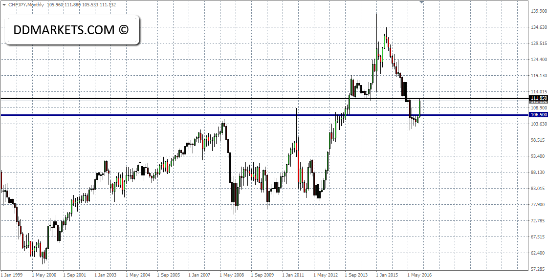 CHFJPY Monthly Chart 29/11/16