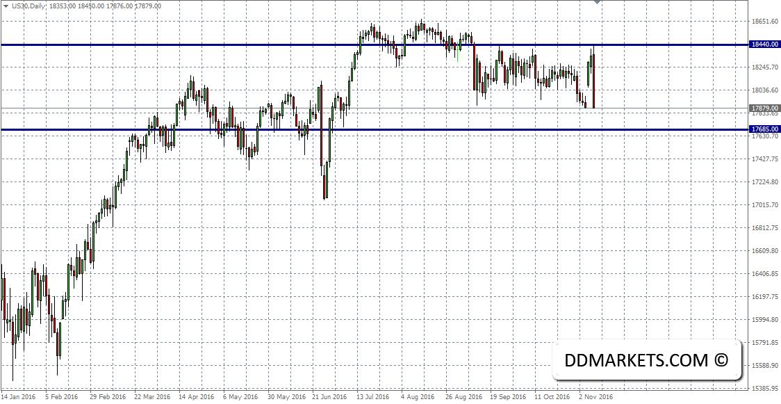 DJ30 Weekly Chart II 09/11/16