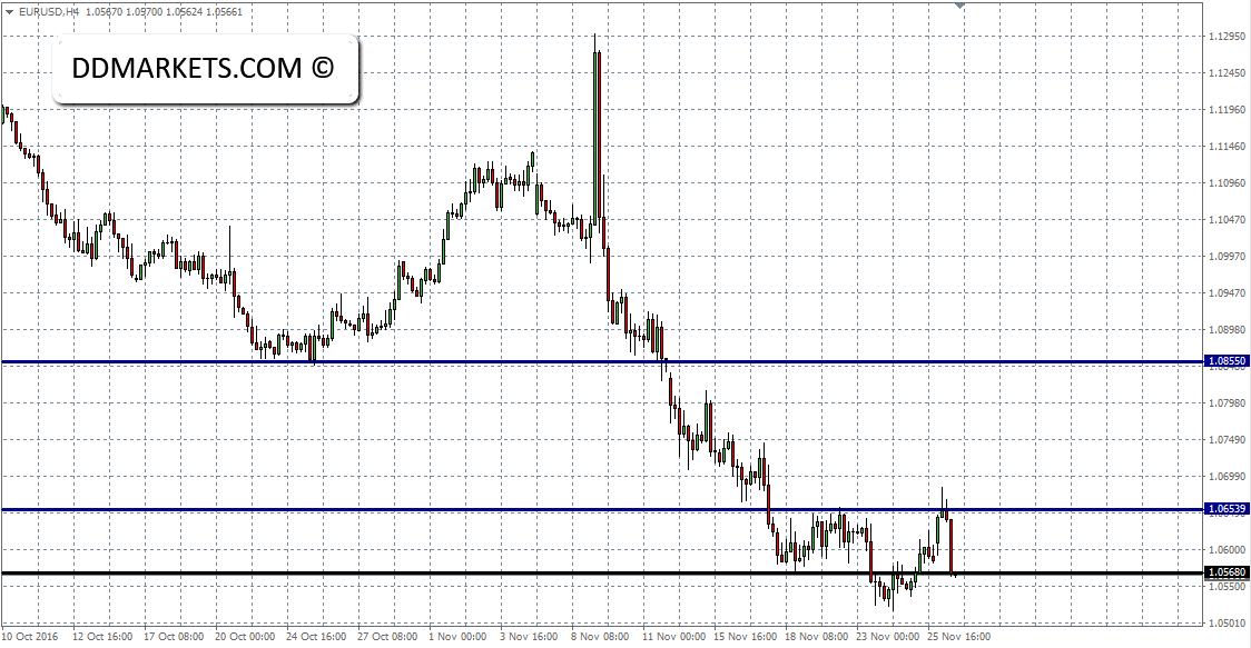 EURUSD 4hr Chart 28/11/16