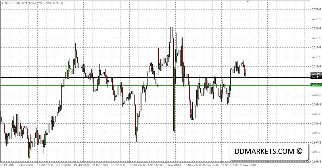 NZDCHF 4hr Chart 23/11/16