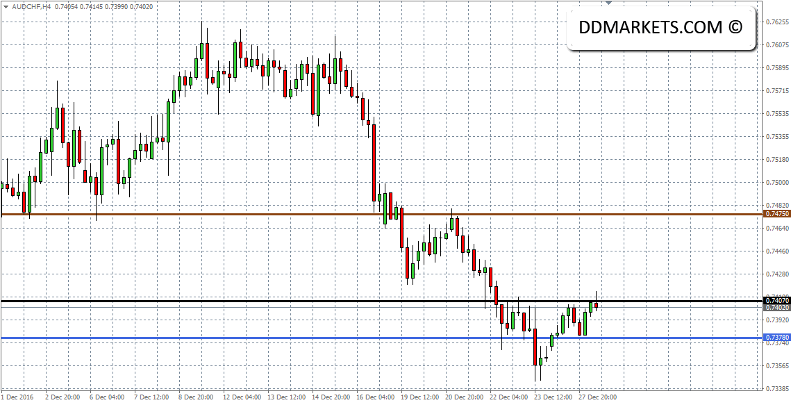 MIB40 and EURUSD Trading Strategy: The Italian Referendum December 2016