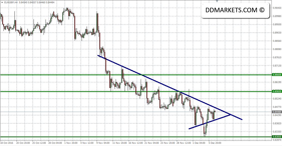 EURGBP 4hr Chart 06/12/16