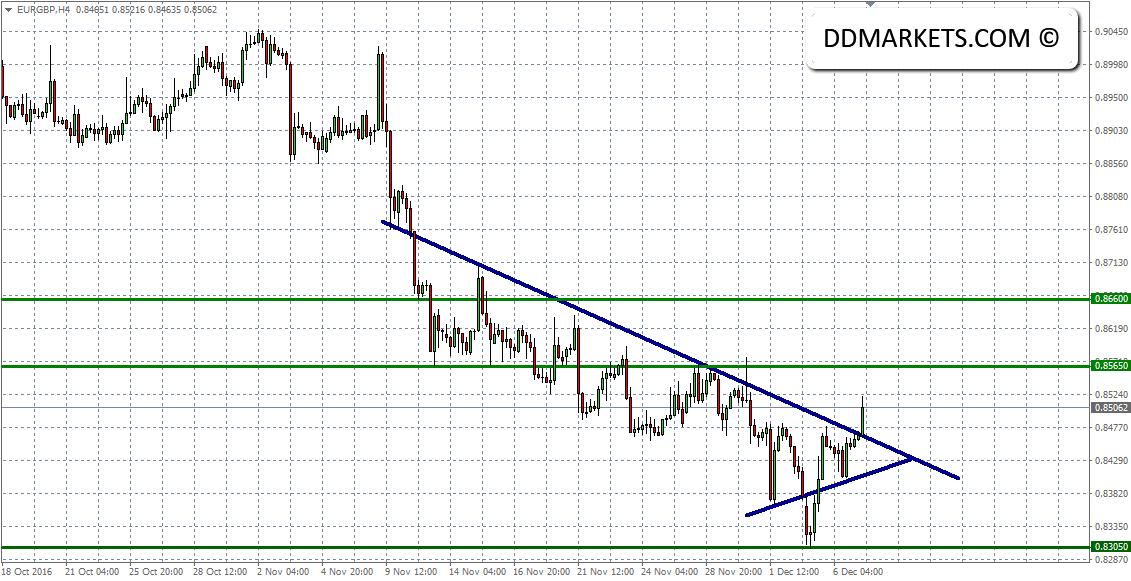 EURGBP 4hr Chart 07/12/16