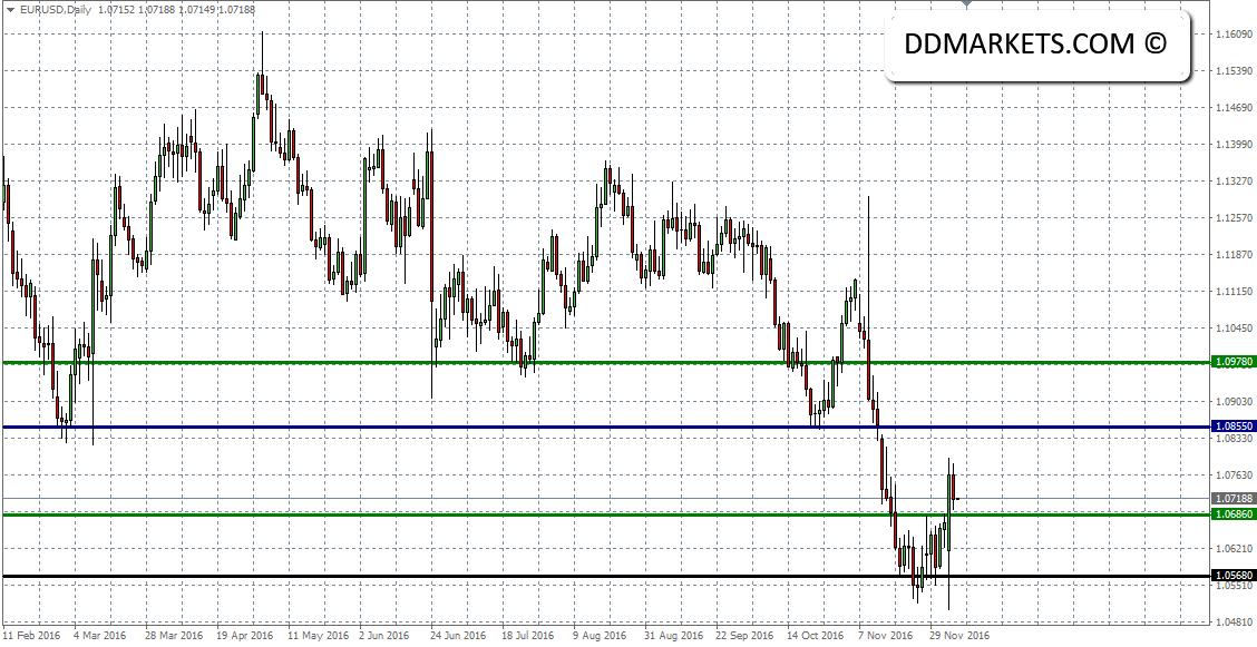 EURUSD Daily Chart II 06/12/16