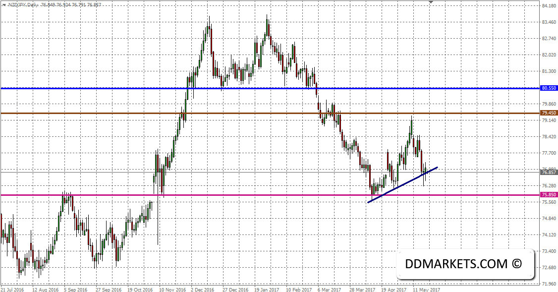 Forex Technical Strategies: The New Zealand Dollar and the Fiscal Budget
