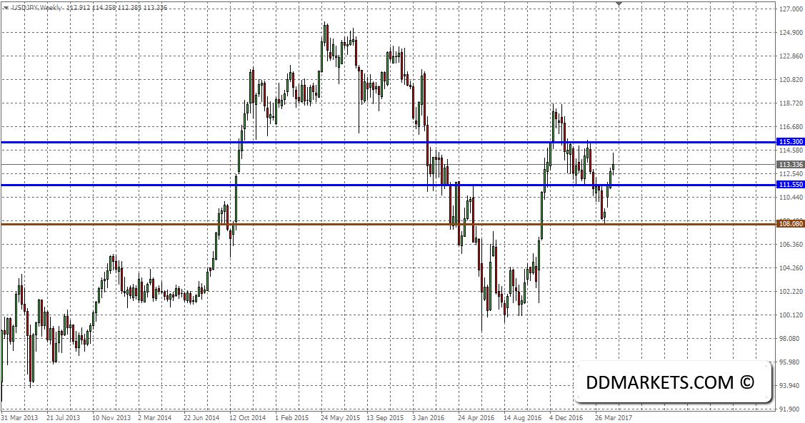 The Weekly Update: NZD and USDJPY Trading Strategy