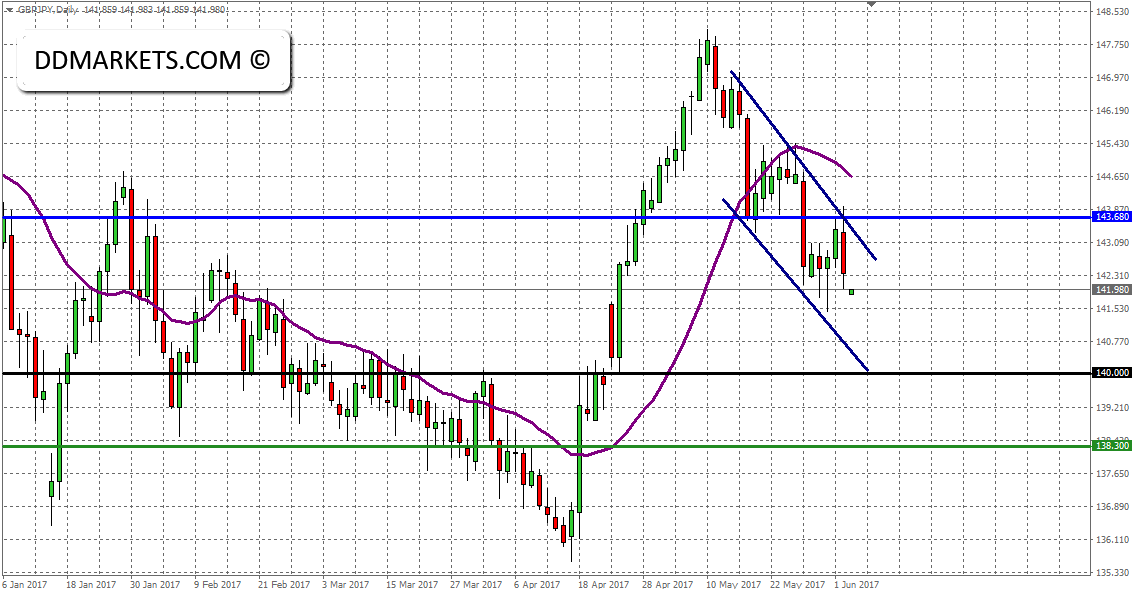 The Weekly Update: GBPUSD Technical Crossroad Ahead of the Elections