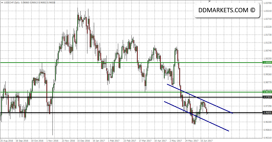 The Weekly Update: USDCHF Technical Strategy
