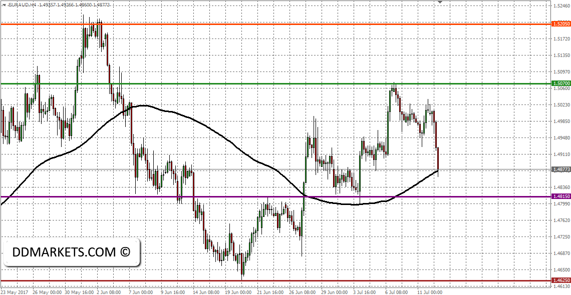 EURAUD Technical Entry: Joining the Chaos