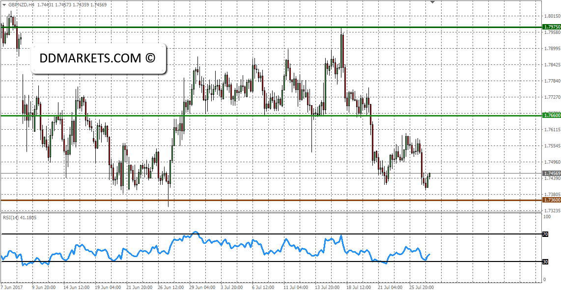 The Weekly Update: EURUSD Outlook and AUDUSD Strategy
