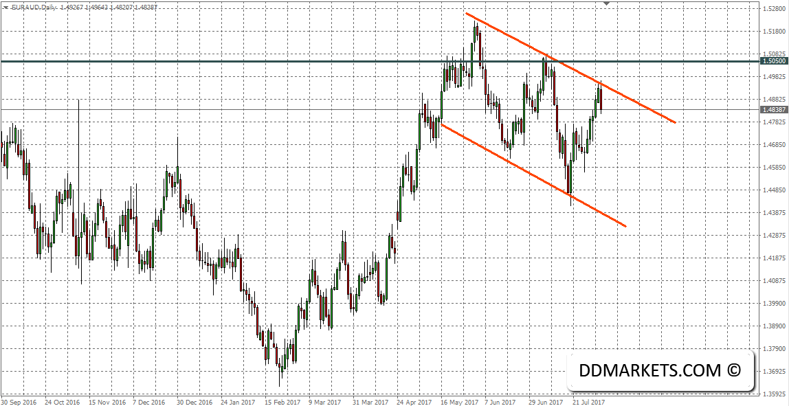 USDCHF Technical Signal: Diving into the Trend