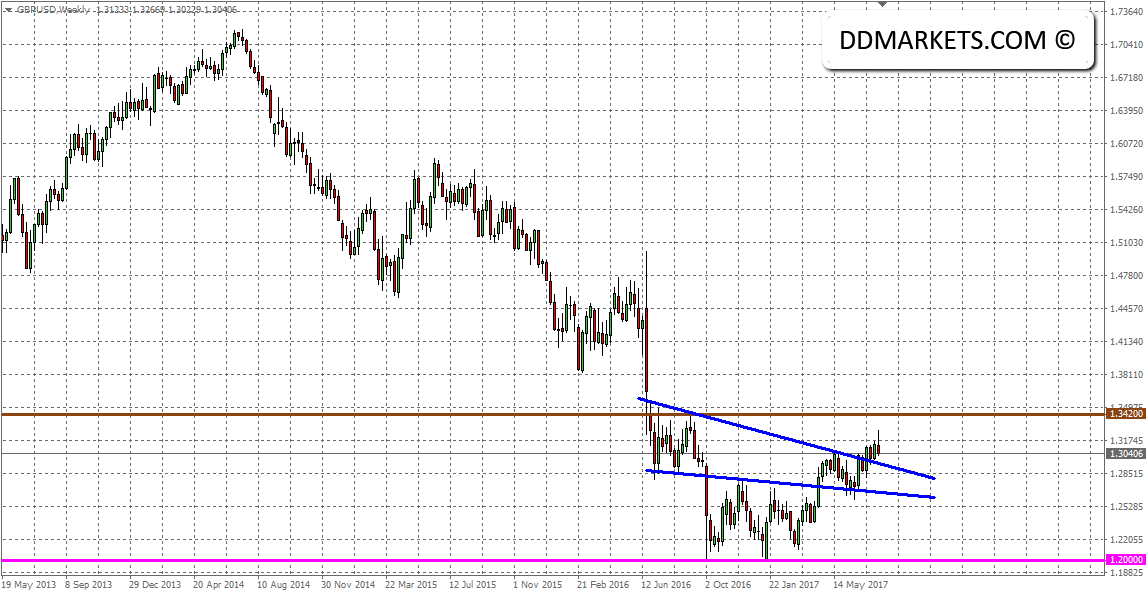 The Weekly Update: Technical Attention on NZD