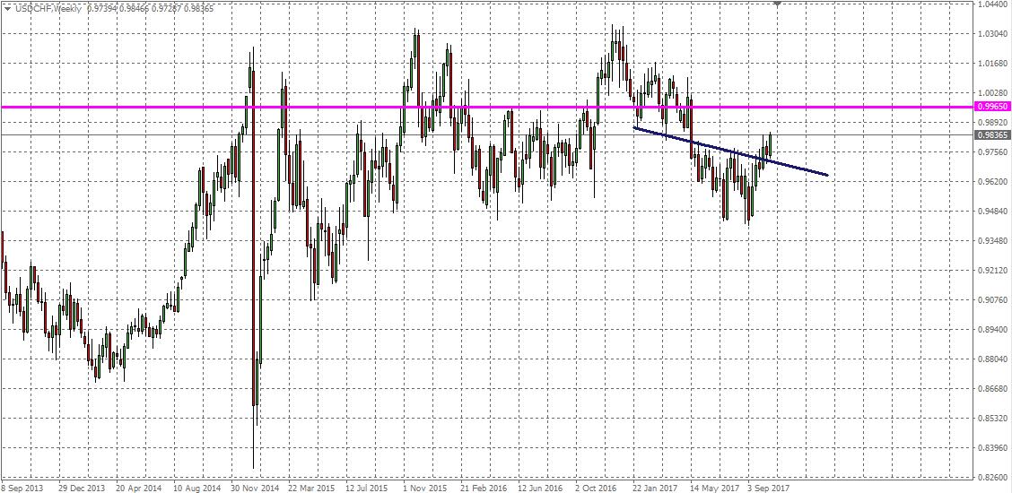 Dollar Swiss Daily Chart 20 October 2017