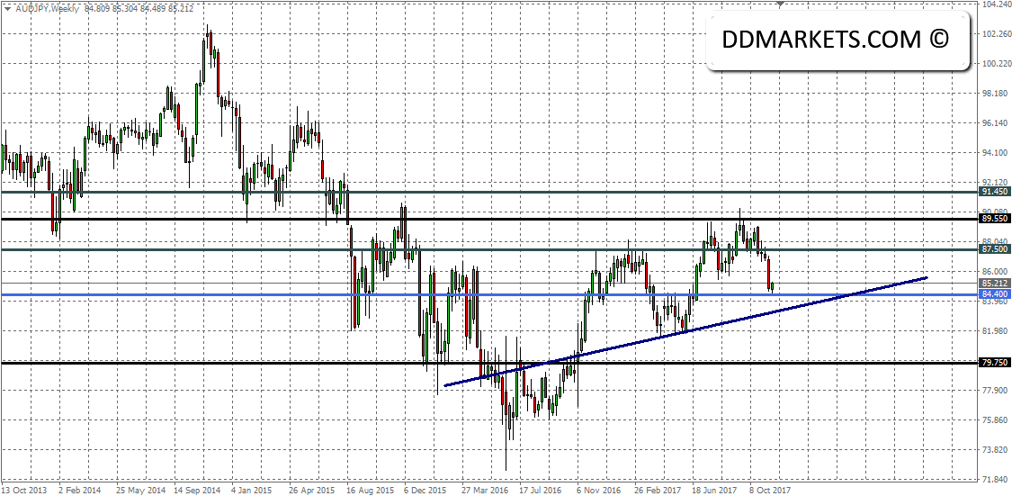 The Weekly Update: EURUSD and AUDUSD Trading Strategies