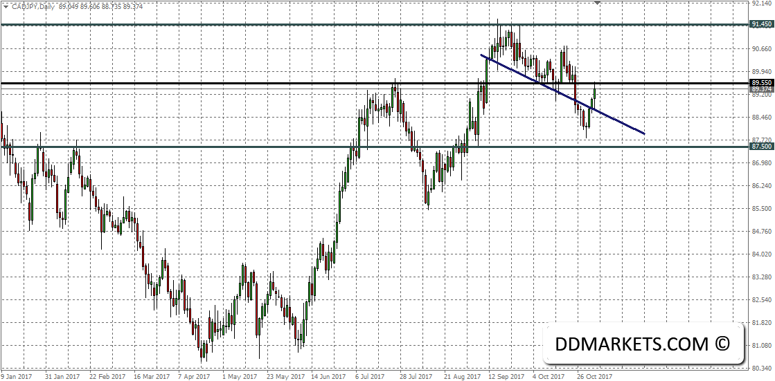 The Weekly Update: Monitoring EURUSD Price Action