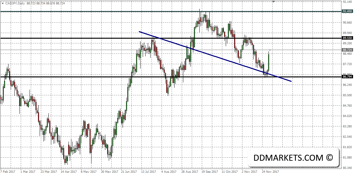 The Weekly Update: CAD Technical Strategy Ahead of OPEC
