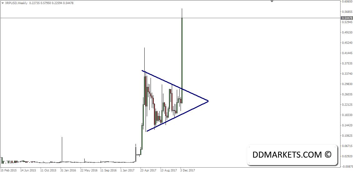 XRPUSD Trading Signal 14/12/17
