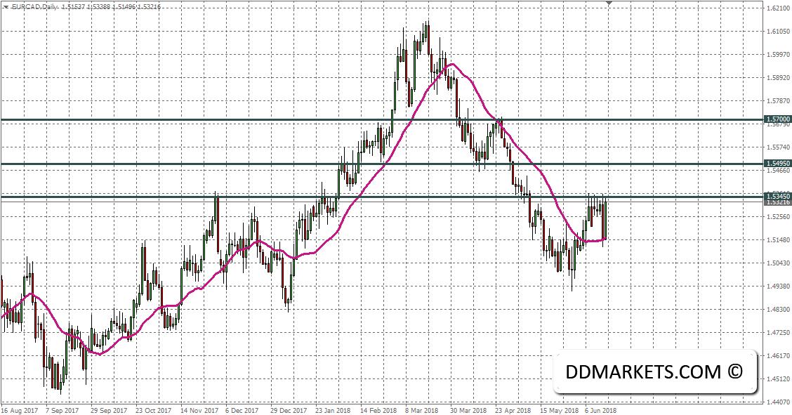 EURCAD FX Daily Chart 17/06/18