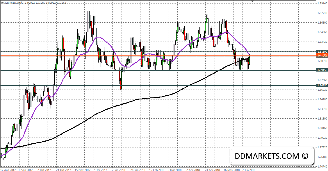 GBPNZD Daily FX Chart 17/06/18