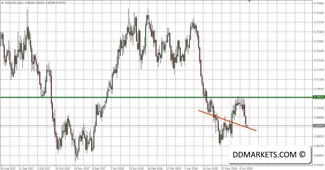 NZDUSD Forex Signal 17 June 2018