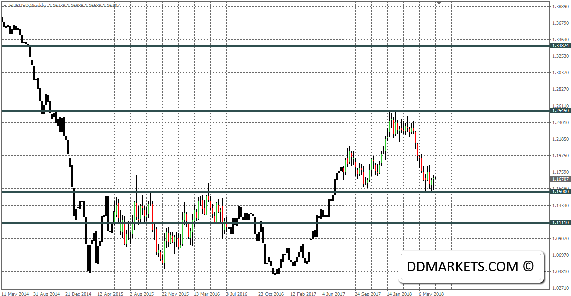 The Weekly Update: Analyzing Euro Dollar Recovery