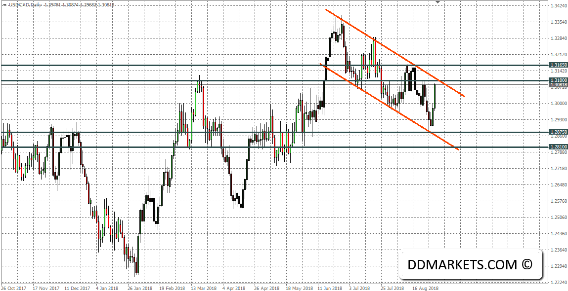 USDCAD Daily Chart 31/08/18