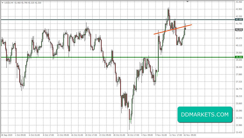 Crude Oil 4hr Chart 16/11/20