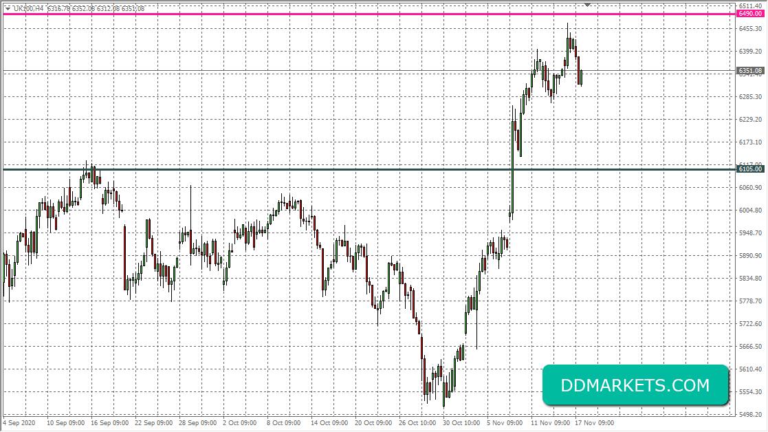 FTSE100 4hr Chart 17/11/20