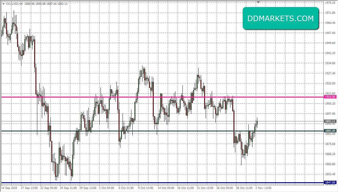 Gold 4hr Chart II 2 November 2020